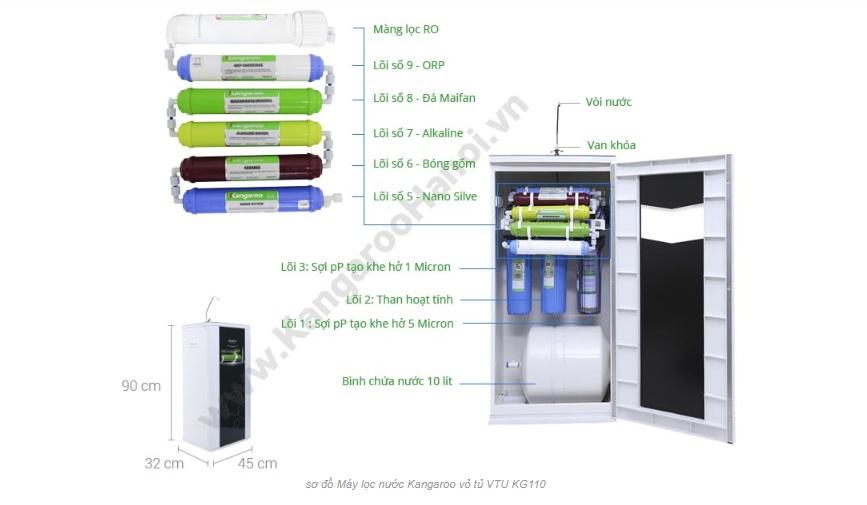 9 lõi của máy lọc nước Kangaroo VTU KG109