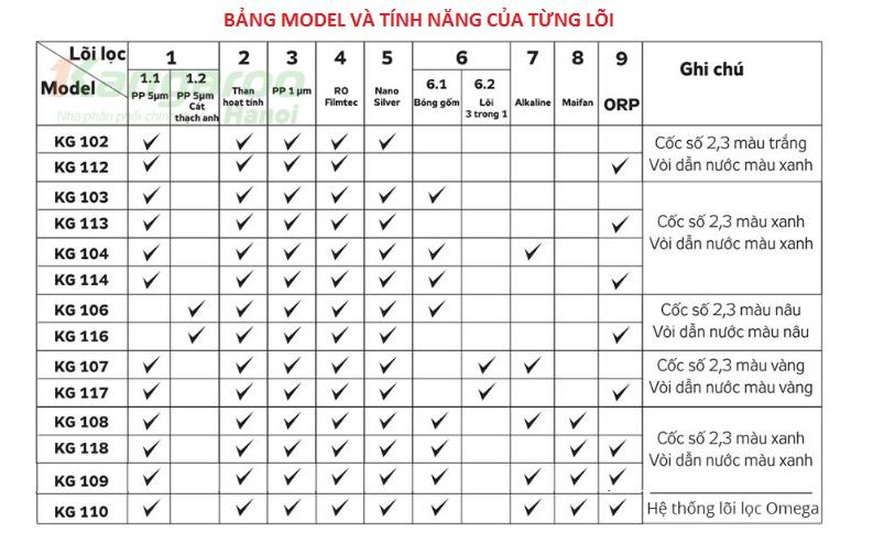 Bảng model và tính năng của từng lõi