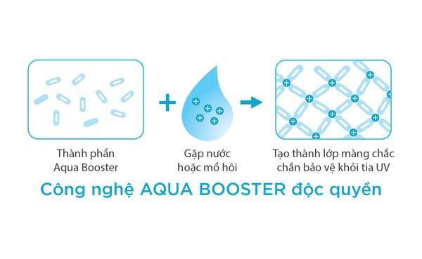 kem chống nắng Anessa vàng review về công nghệ chống thấm nước