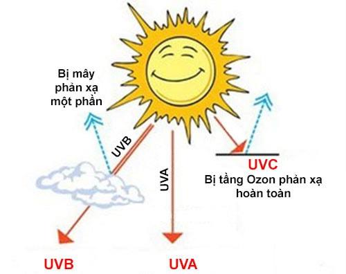 tia UV vo cung nguy hiem cho da